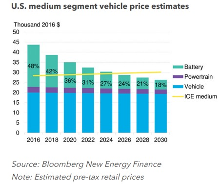 Furthermore It Is Worth Noting That Beyond Date Ev Prices Will Continue To Trend Down Below Ice At Point I Suspect A Few Cur
